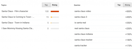 Google trends screengrab - is santa real?