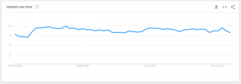 Google Trends Seasonality of Searches Example