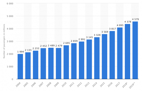Number of airline passengers on major airlines in past 15 years